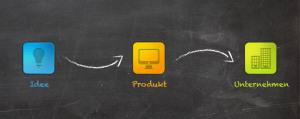 Siebenstellige Finanzierung für Startup-Portfolio 2013