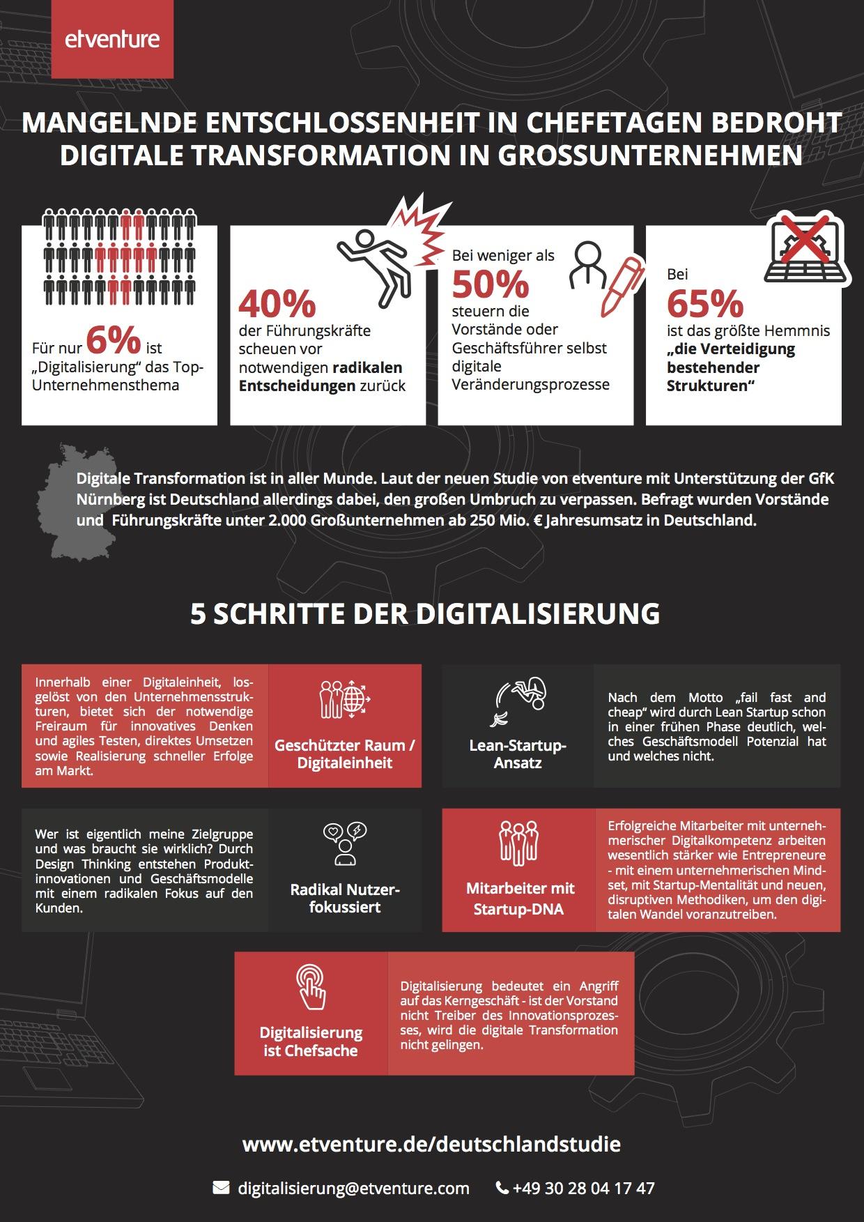 infografik-studie-GfK-etventure