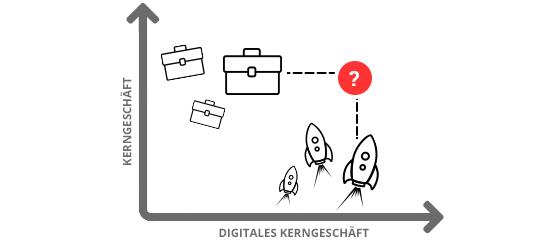 Digitale Transformation Wettbewerber