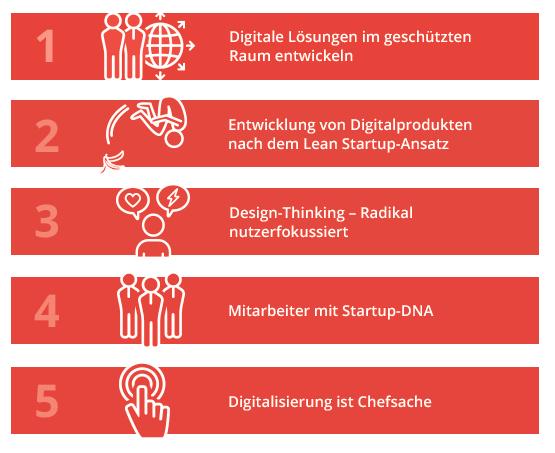 Fünf zentrale Regeln der Digitalisierung