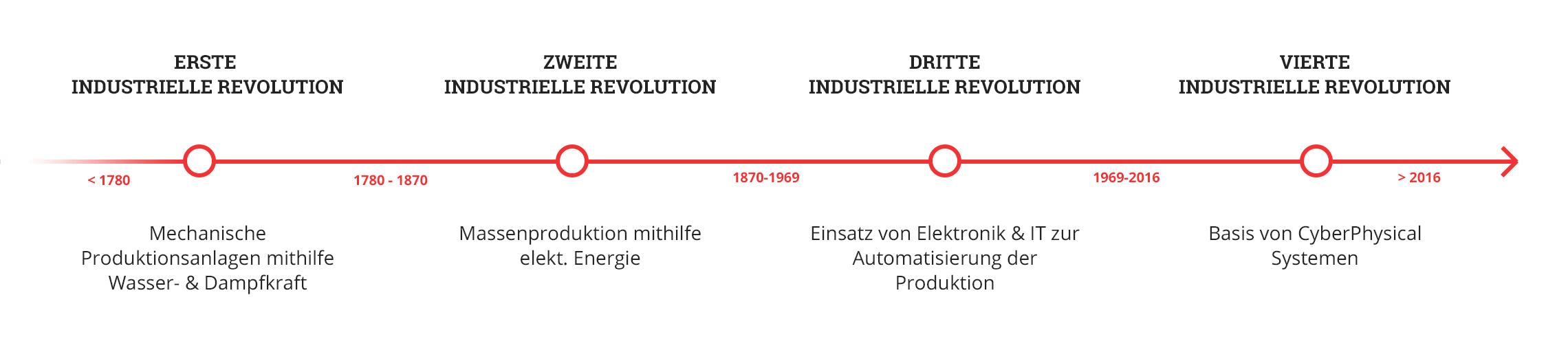 Industrie 4.0 - Industrielle Revolution
