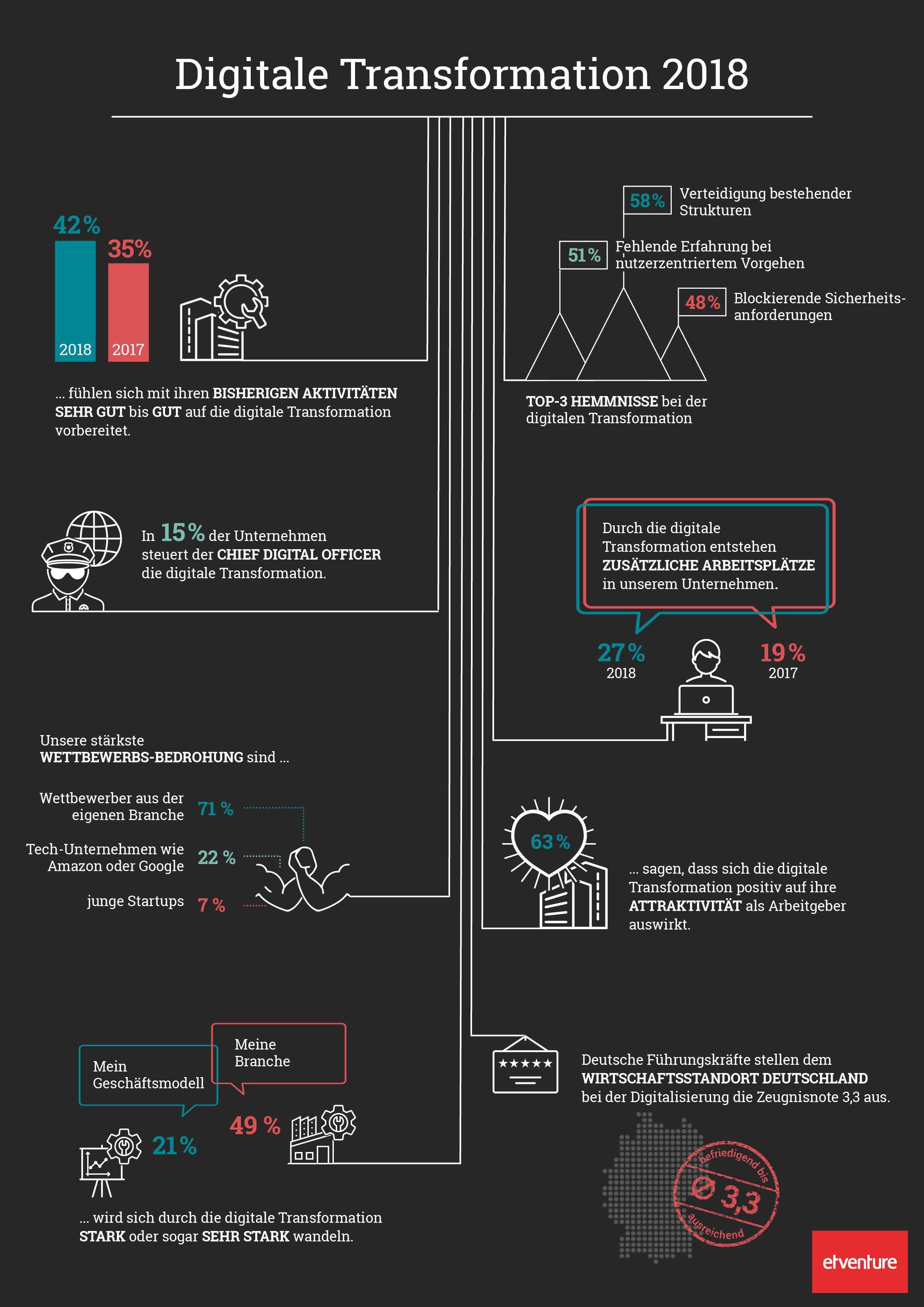 "Infografik etventure-Studie ""Digitale Transformation 2018"""