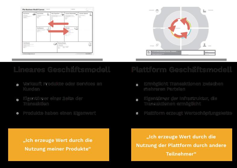 Lineares_Plattform_Geschäftsmodell
