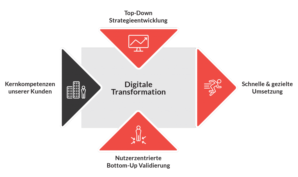 Digitale Transformation in Unternehmen