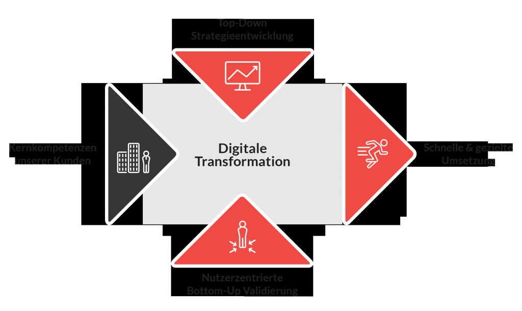 Digitalisierungs-Know-How