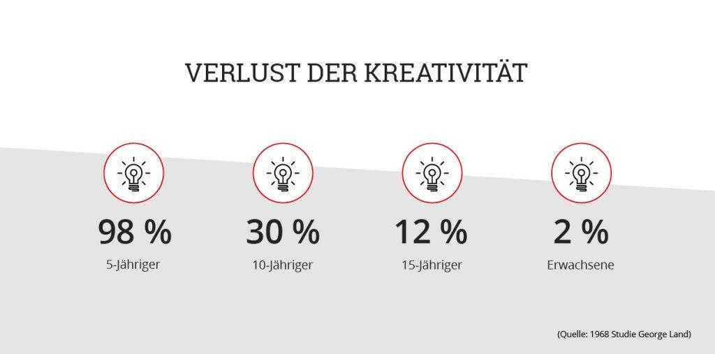 Verlust der Kreativität