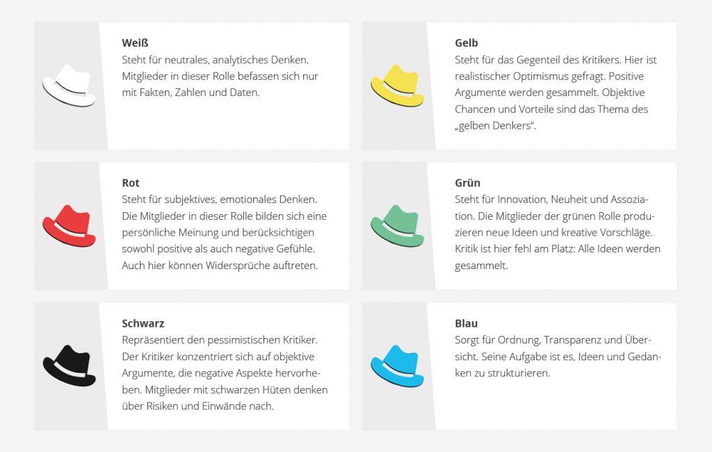 6-Hüte-Methode