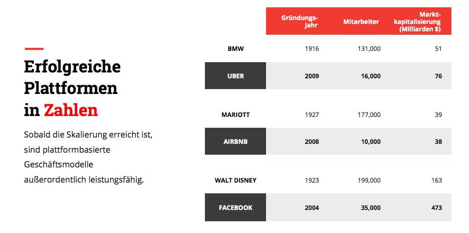 Erfolgreiche Plattformen in Zahlen