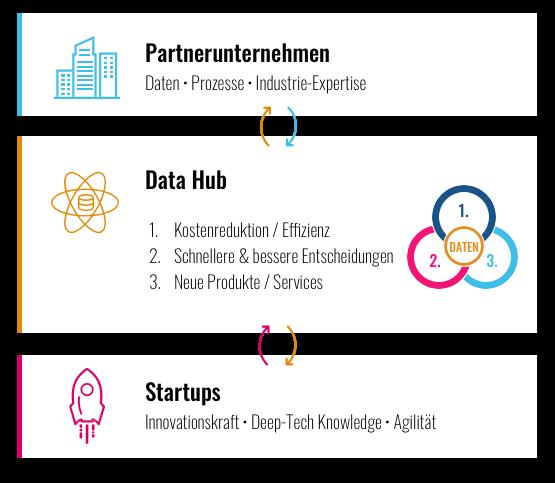 Innovation & Wachstum mit dem Data Hub: Datenpotenziale durch Zusammenarbeit mit Startups erschließen