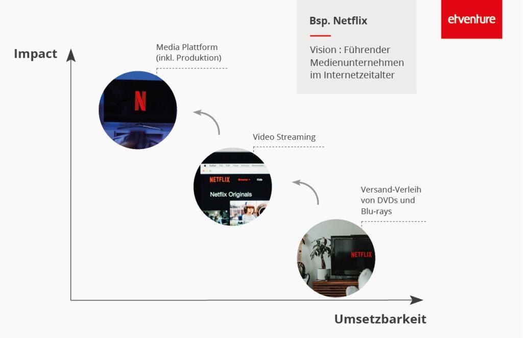 Netflix_Disruption
